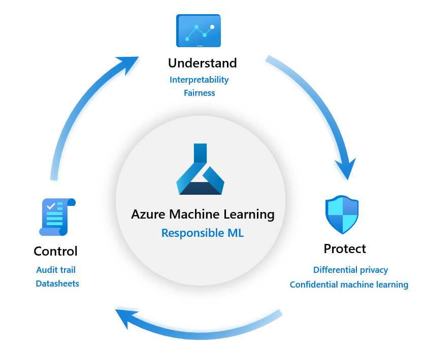 Machine Fairness. How to assess AI system's fairness and… | by Francesca  Lazzeri | Microsoft Azure | Medium